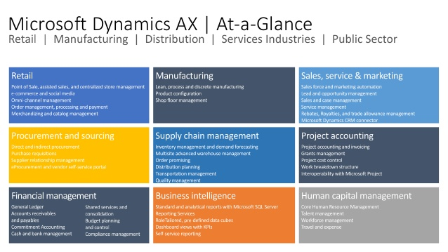 dynamics-ax-roadmap